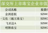 2016中国上市珠宝公司市值排行榜